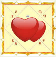 Love Marriage Astrology Online