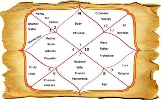 Online Horoscope Prediction